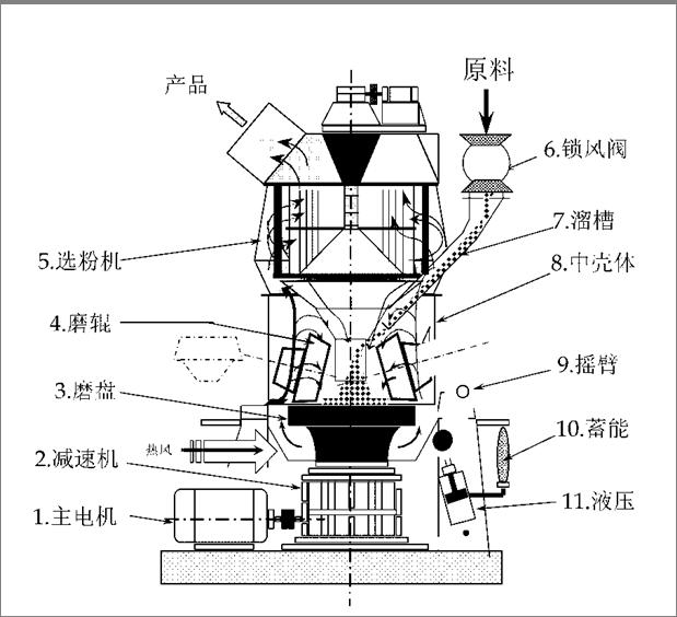 同力重机:水泥立磨结构图及性能